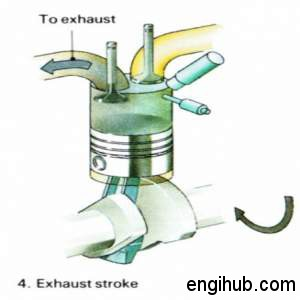 exhaust stroke diesel engine