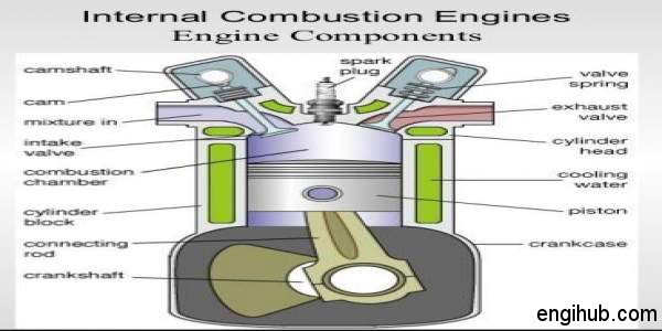 internal combustion engine parts