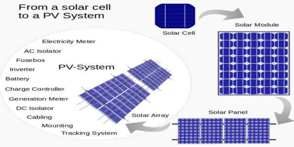 solar energy cell pane, module, array
